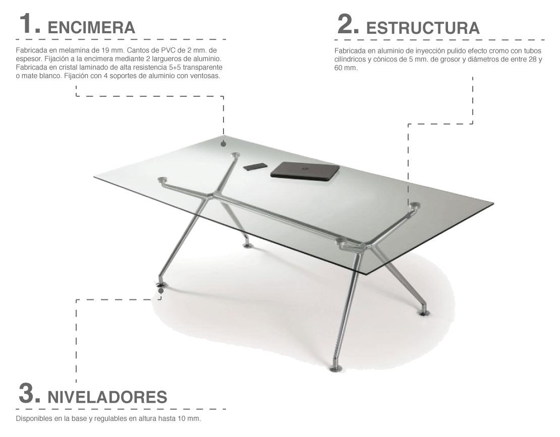 Características básicas de las mesas de la serie B-table