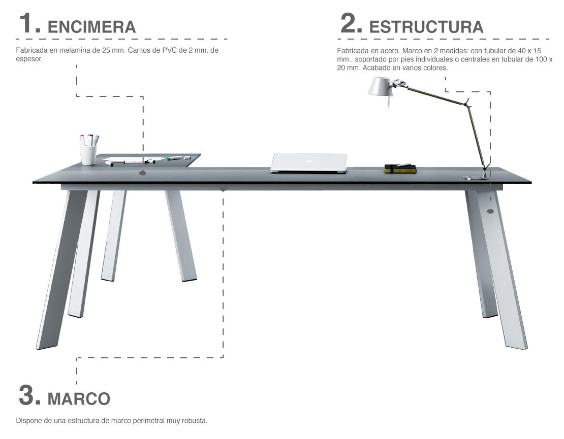 Características básicas de las mesas de la serie Play